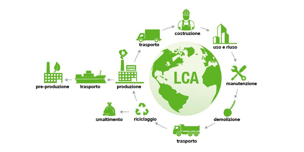CERTIFICAZIONI DI PRODOTTO E CICLO DI VITA DEI COMPONENTI PLASTICI  [L.C.A.]