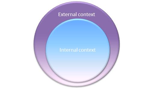 Identifica il contesto dell'organizzazione nella ISO 9001:2015 insieme al Management Academy
