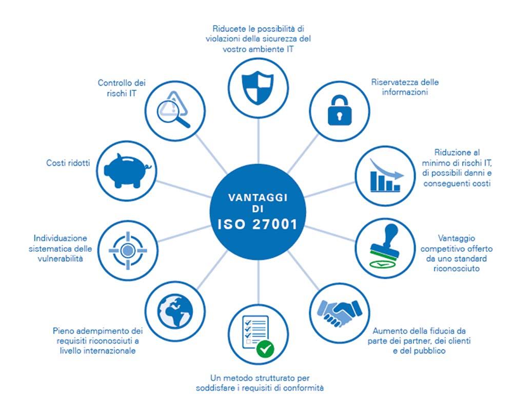 ISO / IEC 27001: La certificazione di conformità al GDPR